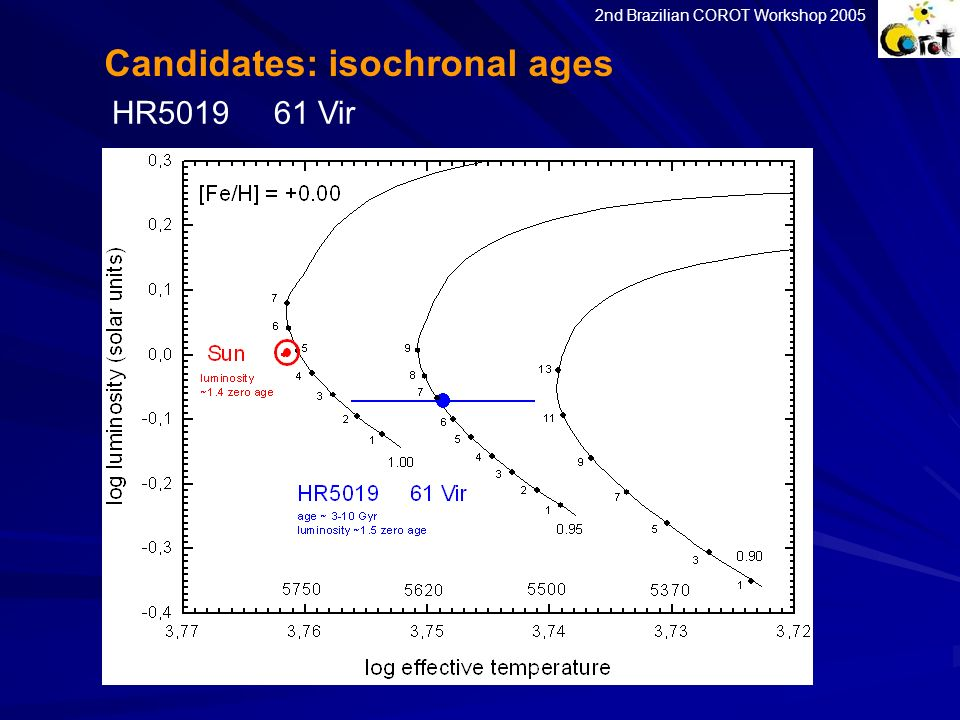Candidates: isochronal ages