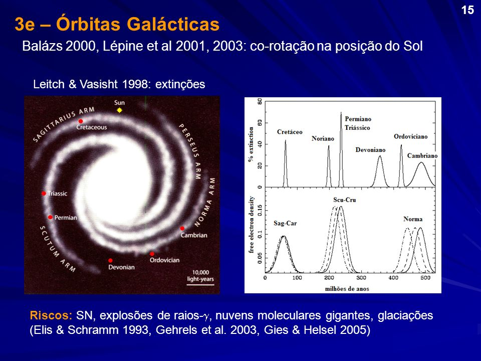 15 3e – Órbitas Galácticas. Balázs 2000, Lépine et al 2001, 2003: co-rotação na posição do Sol. Leitch & Vasisht 1998: extinções.