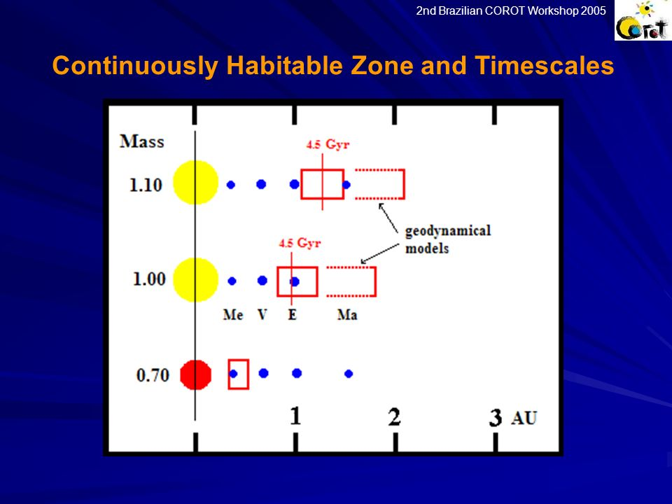 Continuously Habitable Zone and Timescales