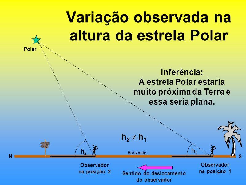 Variação observada na altura da estrela Polar