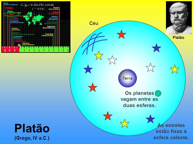 Platão (Grego, IV a.C.) Os planetas vagam entre as duas esferas.