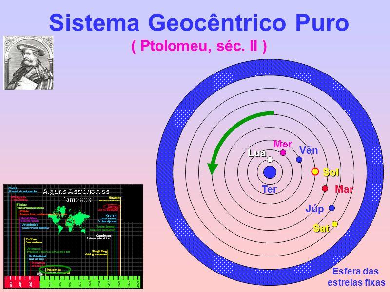 Sistema Geocêntrico Puro ( Ptolomeu, séc. II )