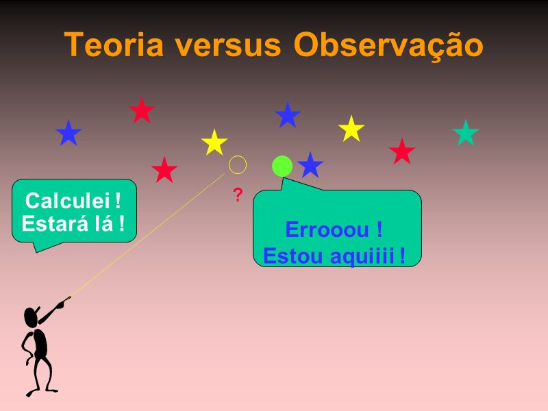 Teoria versus Observação