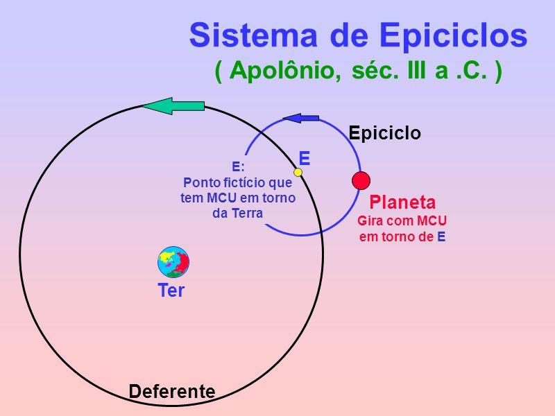 Sistema de Epiciclos ( Apolônio, séc. III a .C. )