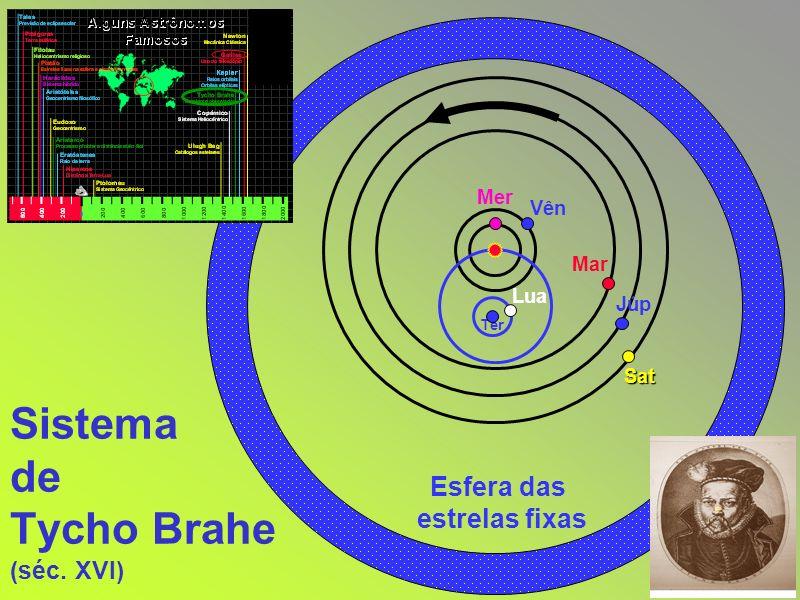 Sistema de Tycho Brahe (séc. XVI)