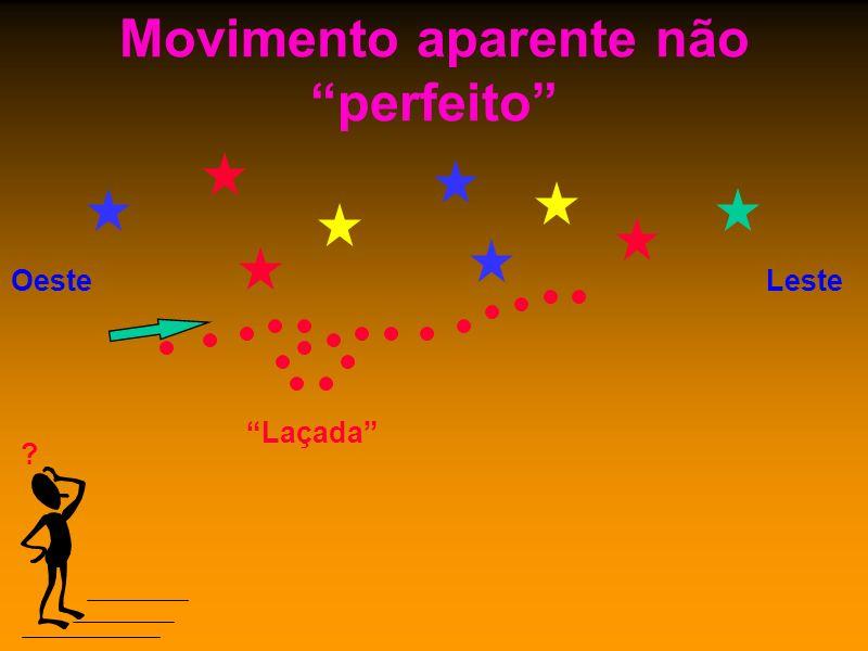 Movimento aparente não perfeito