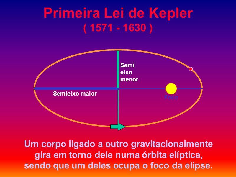 Primeira Lei de Kepler ( 1571 - 1630 )