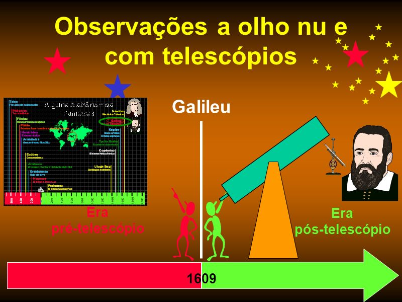 Observações a olho nu e com telescópios