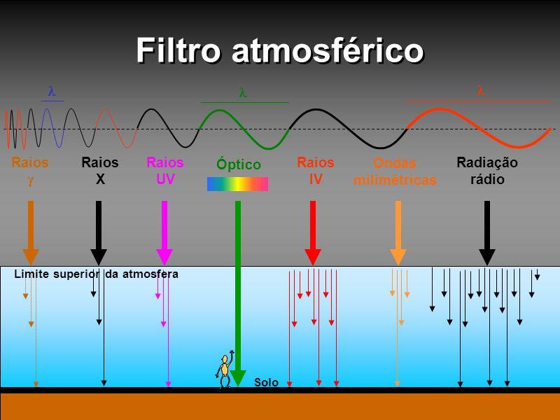 Limite superior da atmosfera