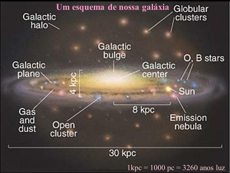 Um esquema de nossa galáxia