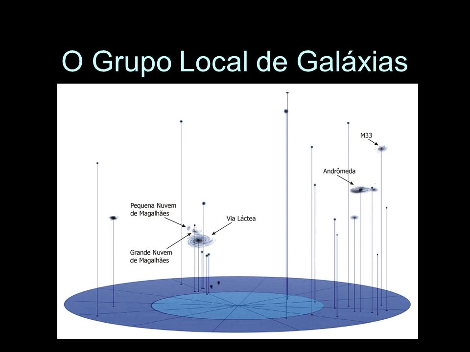 O Grupo Local de Galáxias