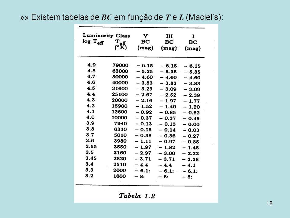 »» Existem tabelas de BC em função de T e L (Maciel's):