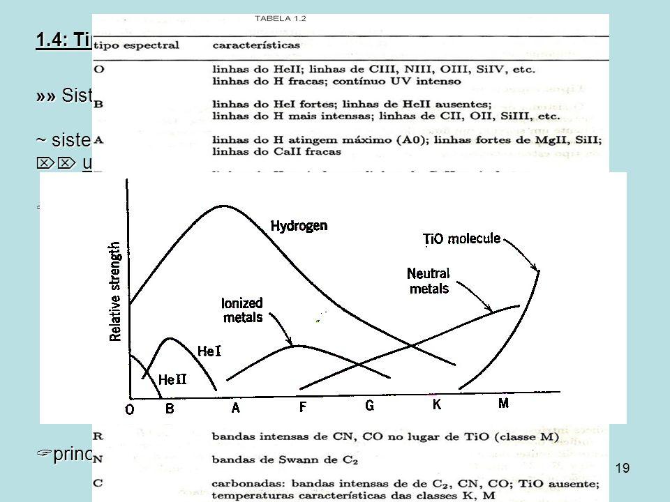 »» Sistema de Classificação Espectral