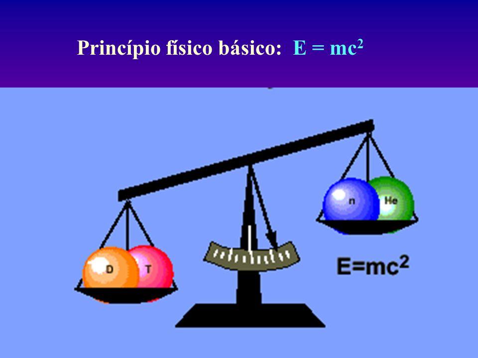 Princípio físico básico: E = mc2