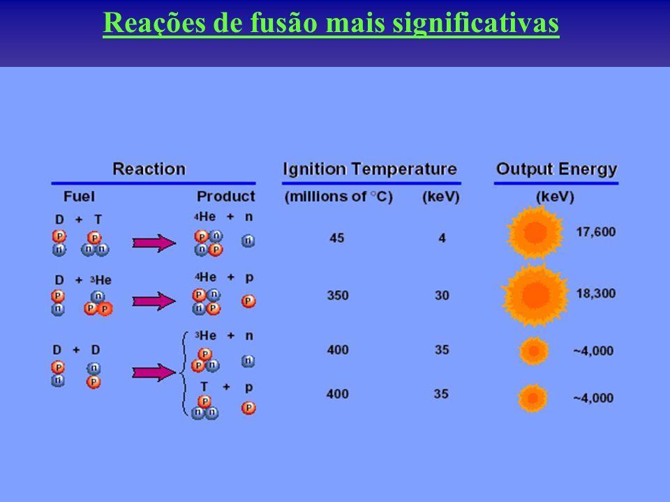 Reações de fusão mais significativas