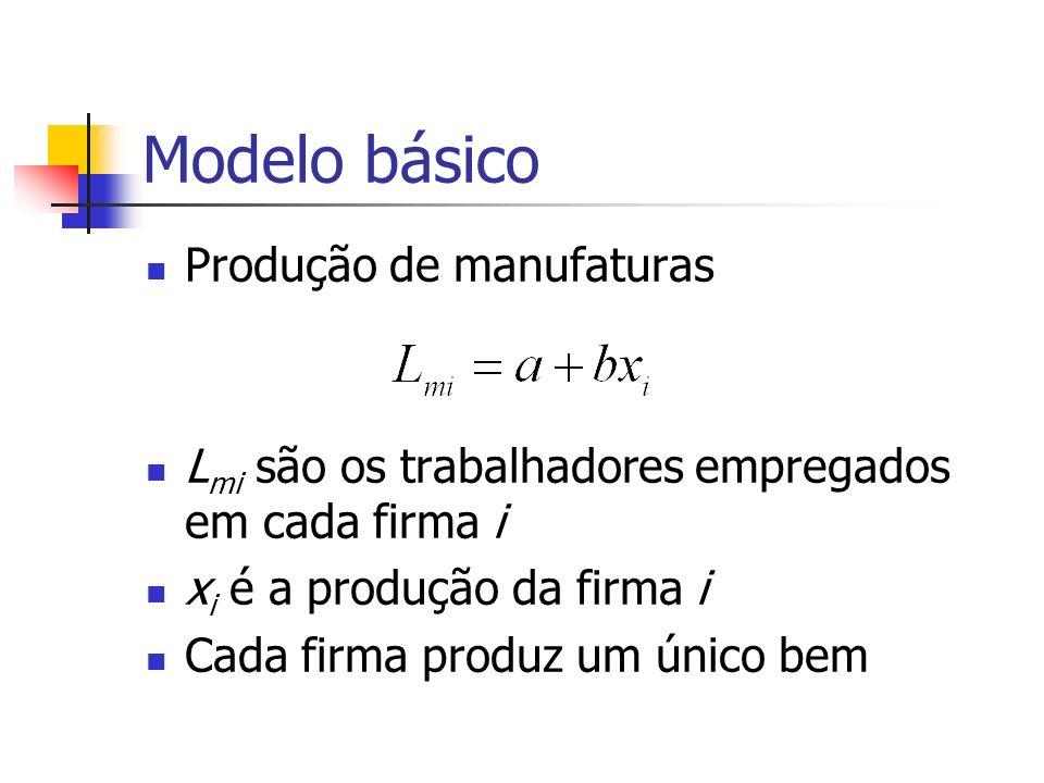 Modelo básico Produção de manufaturas