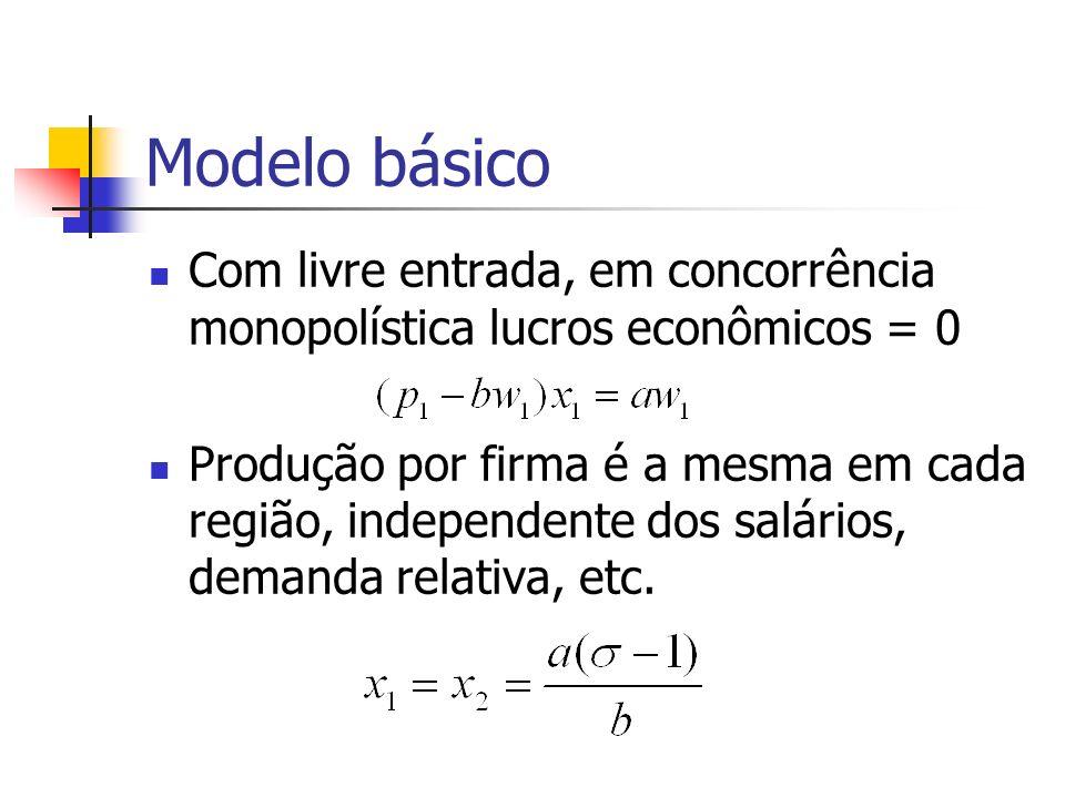 Modelo básico Com livre entrada, em concorrência monopolística lucros econômicos = 0.