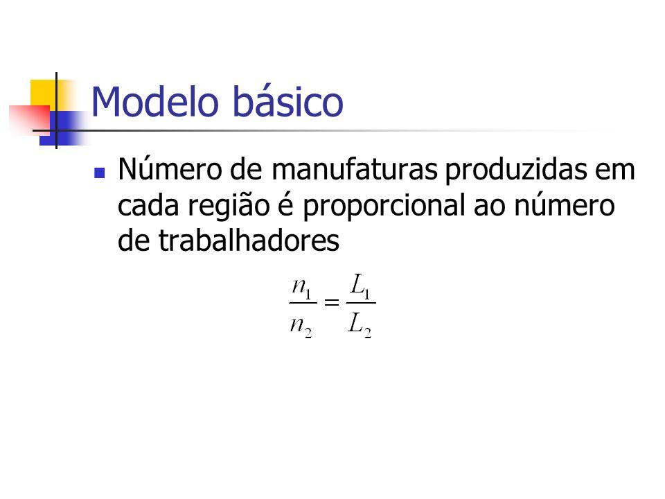 Modelo básicoNúmero de manufaturas produzidas em cada região é proporcional ao número de trabalhadores.