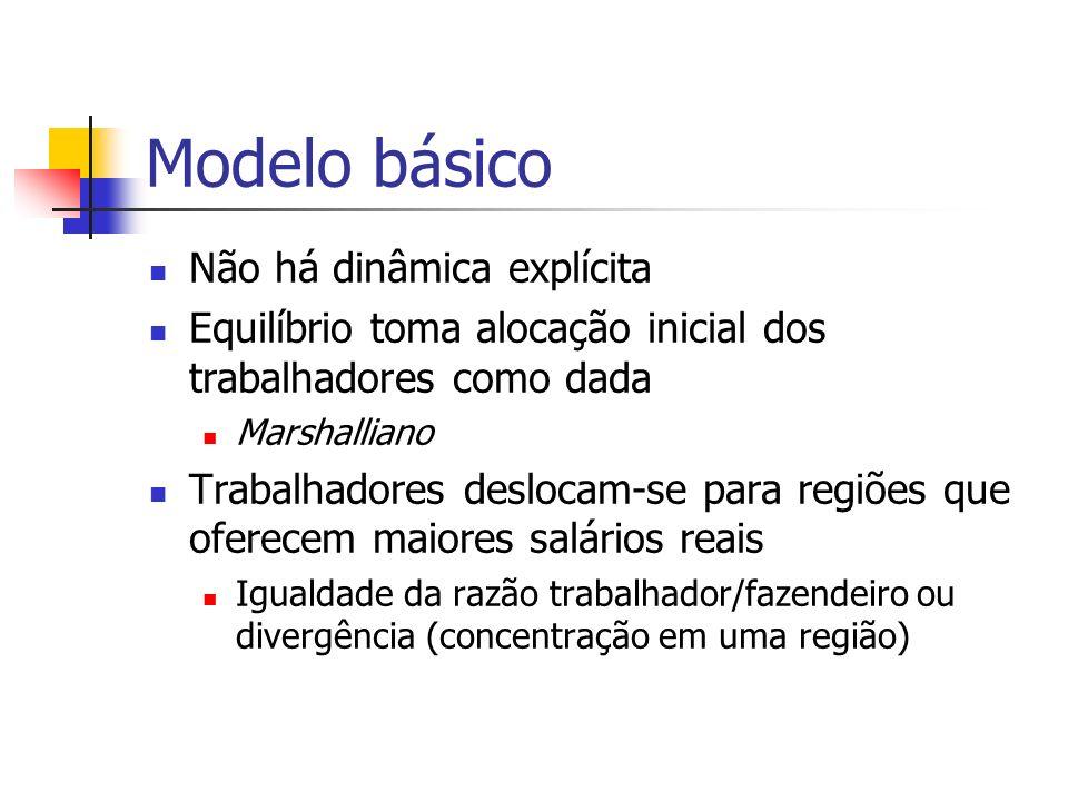 Modelo básico Não há dinâmica explícita
