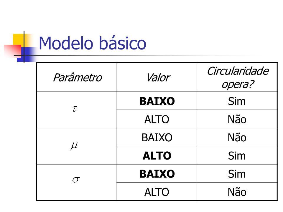 Modelo básico Parâmetro Valor Circularidade opera BAIXO Sim ALTO Não