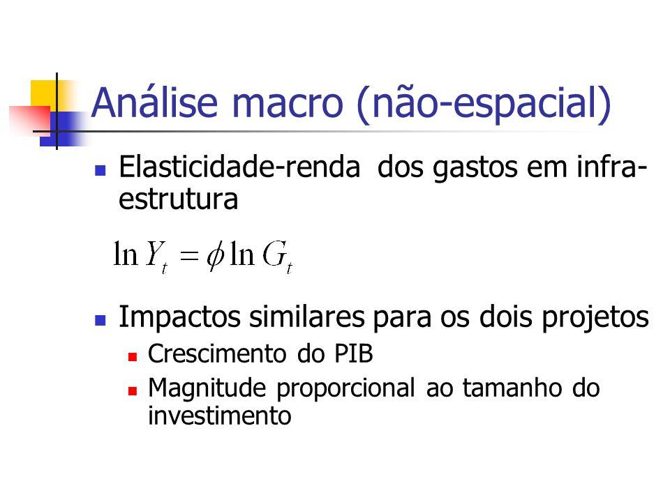 Análise macro (não-espacial)