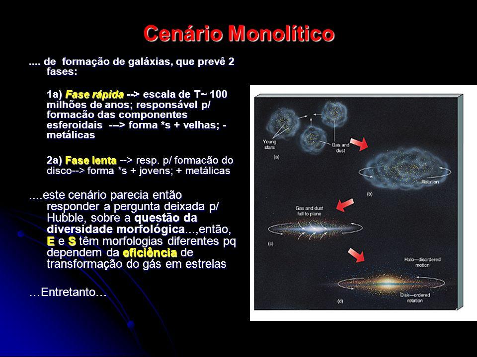 Cenário Monolítico.... de formação de galáxias, que prevê 2 fases: