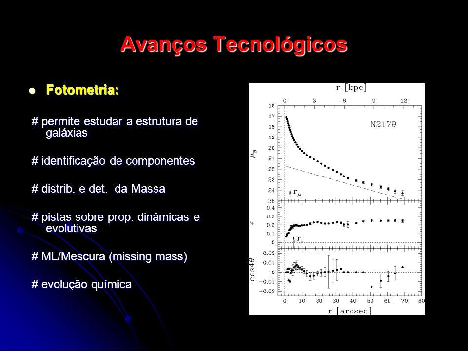 Avanços Tecnológicos Fotometria: