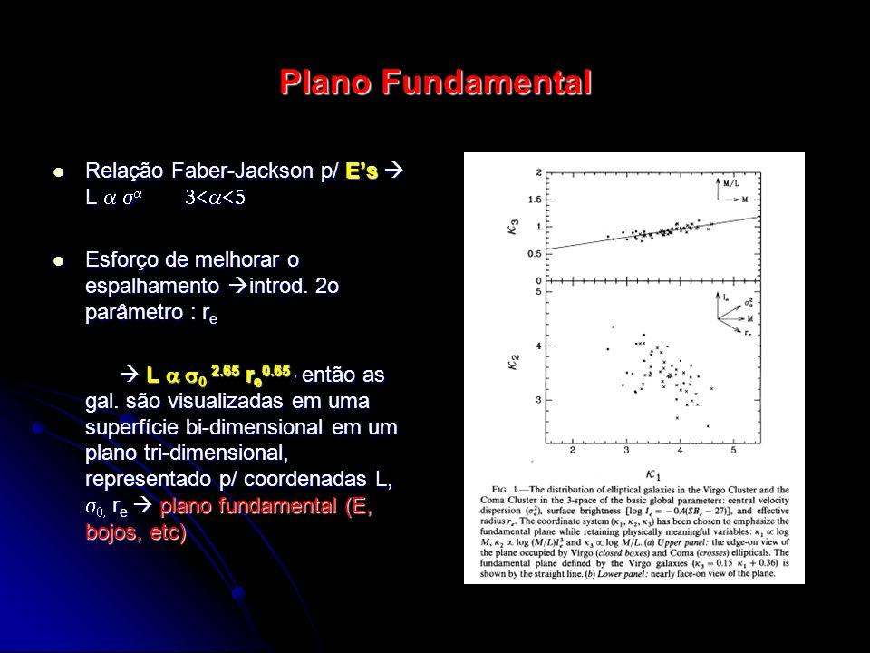Plano Fundamental Relação Faber-Jackson p/ E's  L a sa 3<a<5