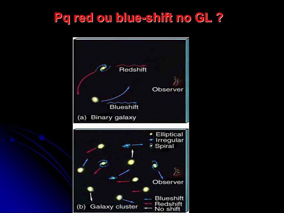 Pq red ou blue-shift no GL