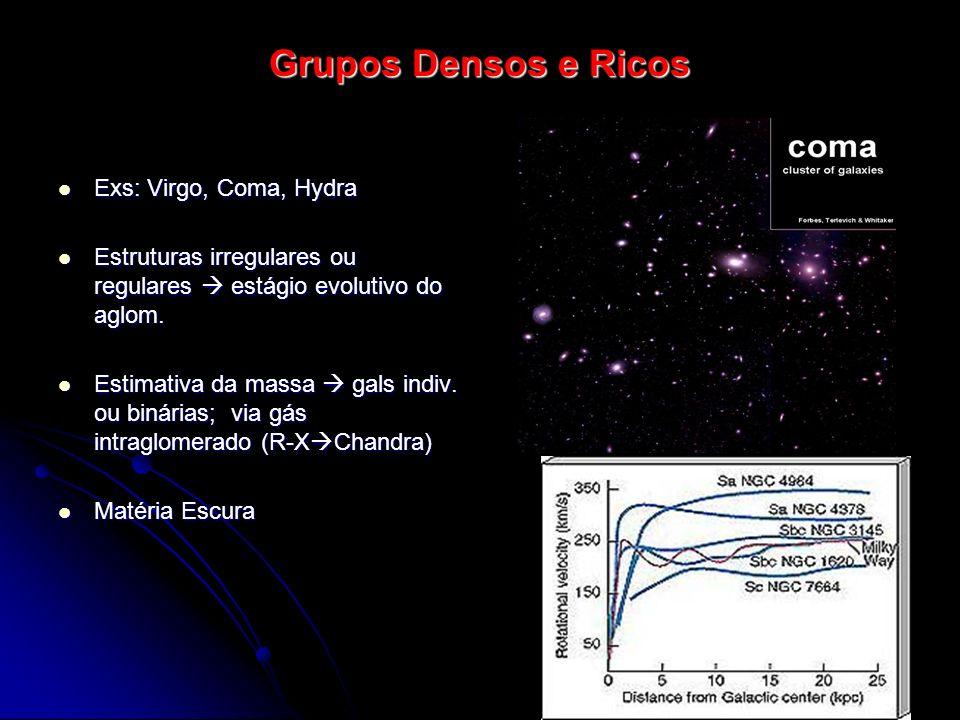 Grupos Densos e Ricos Exs: Virgo, Coma, Hydra