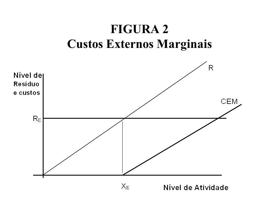 FIGURA 2 Custos Externos Marginais