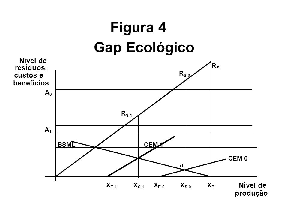 Figura 4 Gap Ecológico Nível de resíduos, custos e benefícios Nível de
