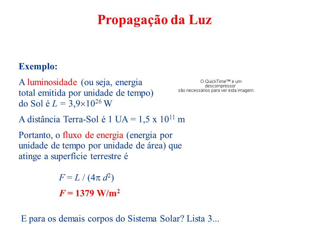 Propagação da Luz Exemplo: