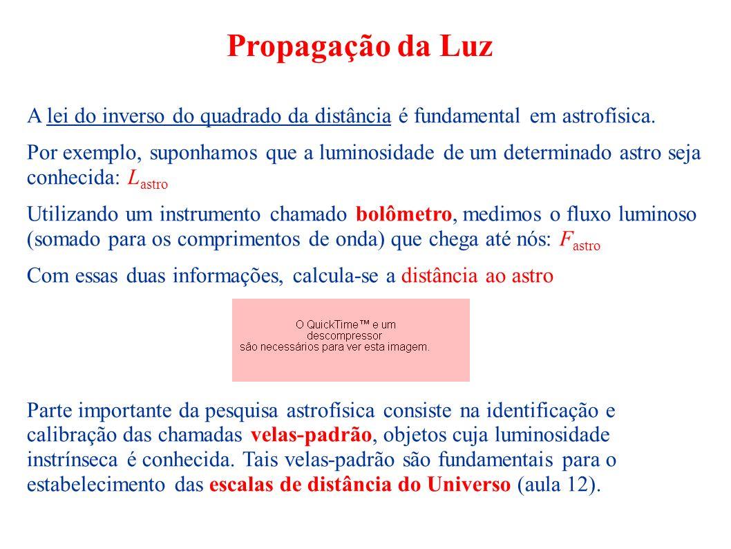 Propagação da Luz A lei do inverso do quadrado da distância é fundamental em astrofísica.