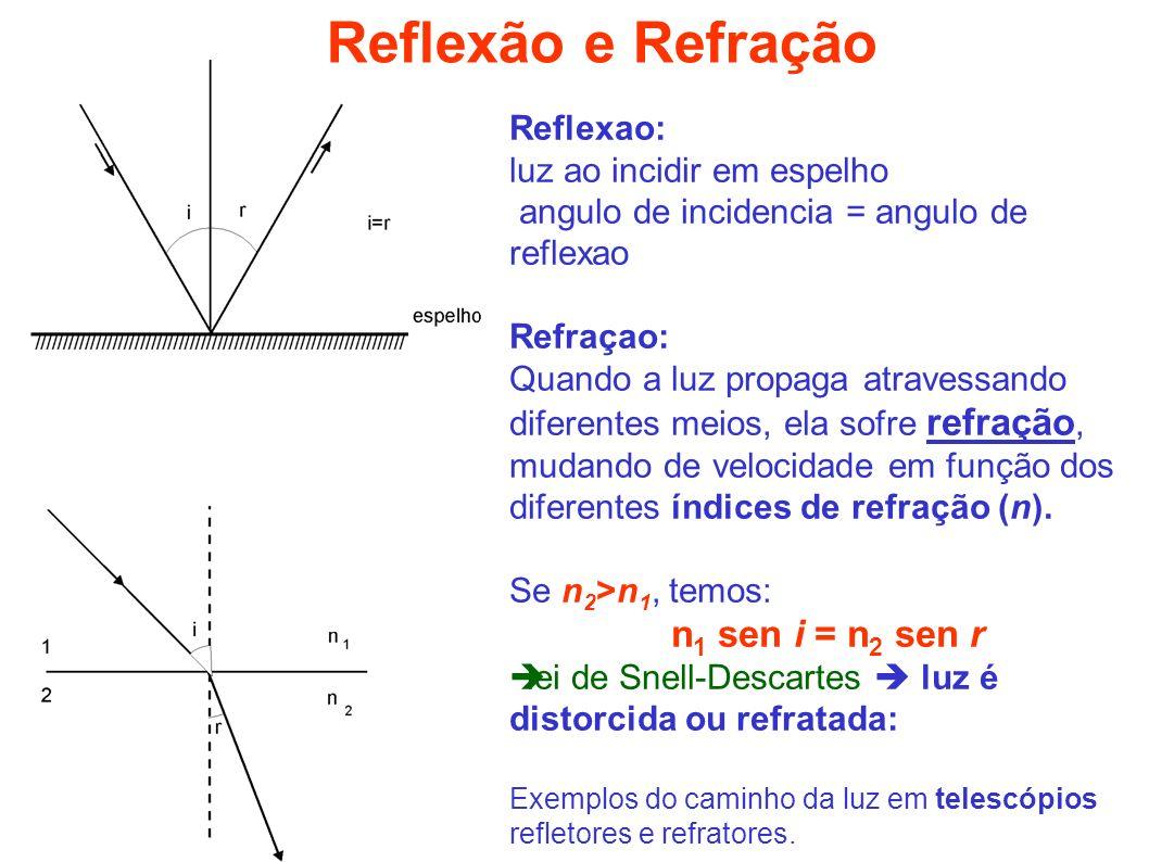 Reflexão e Refração Reflexao: luz ao incidir em espelho