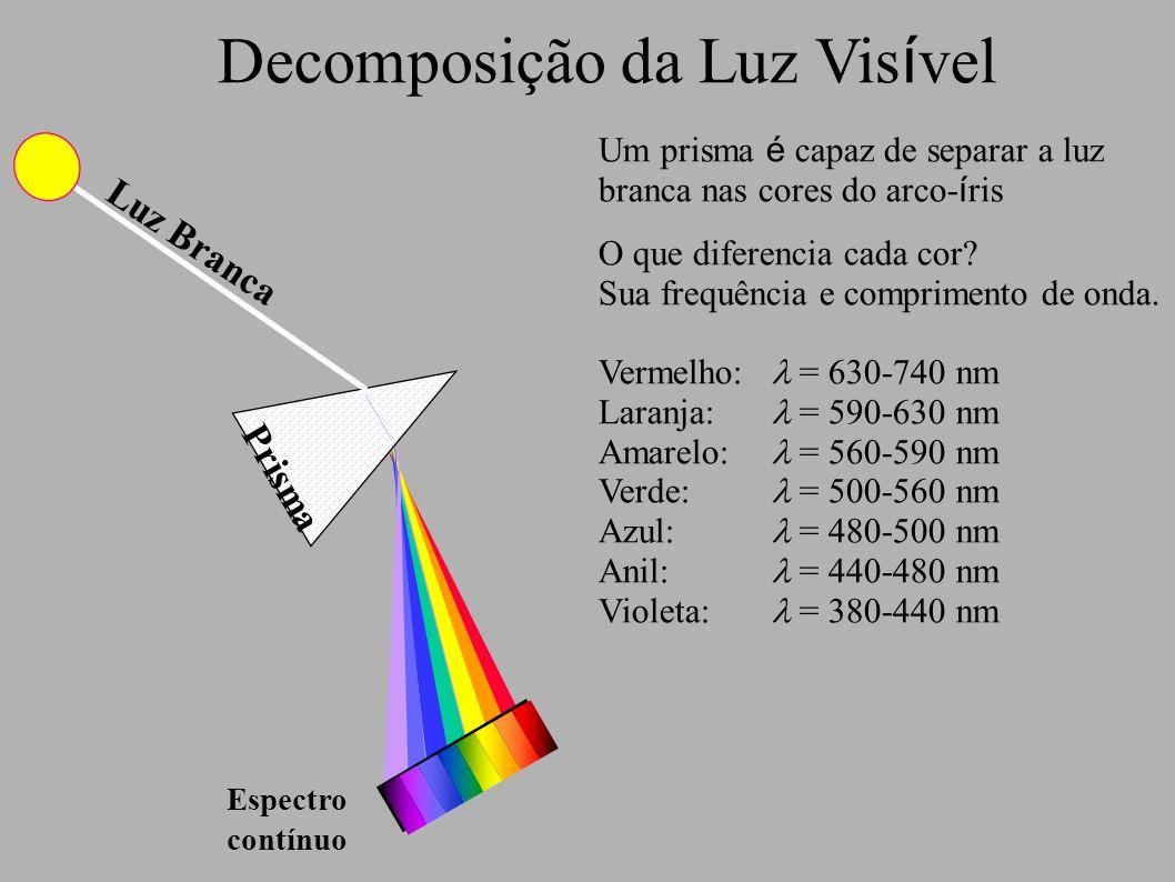 Decomposição da Luz Visível