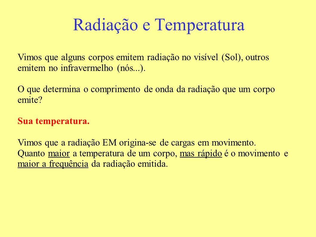 Radiação e Temperatura