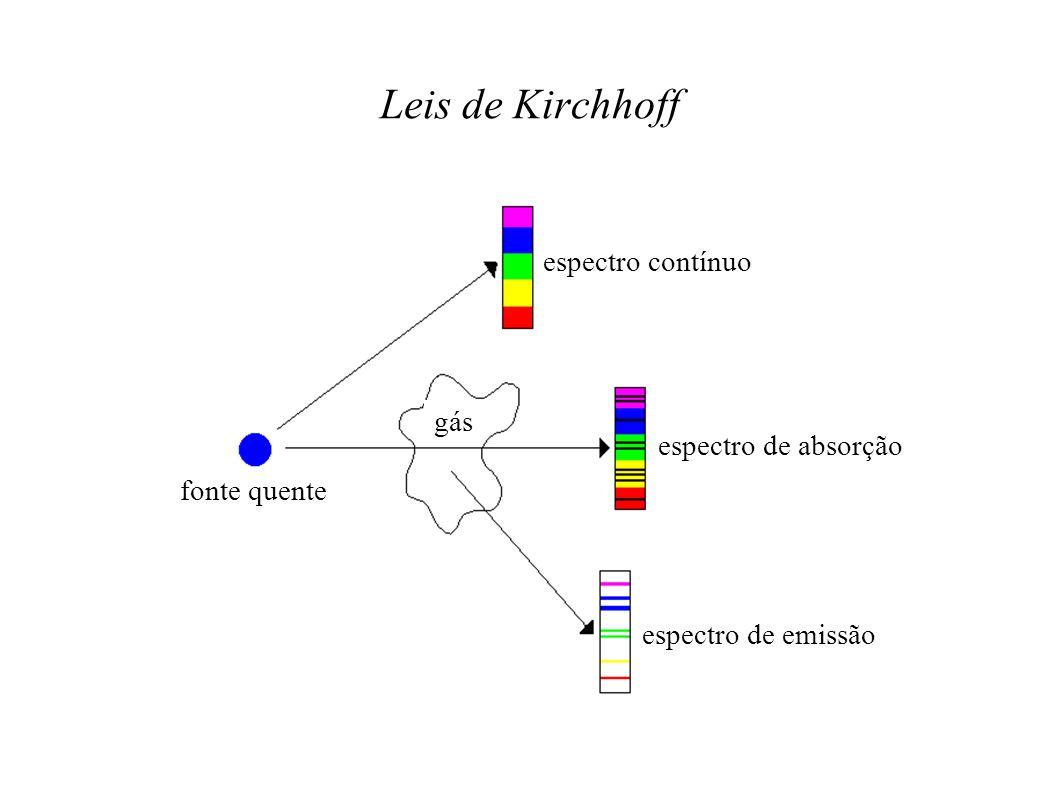 Leis de Kirchhoff espectro contínuo gás espectro de absorção