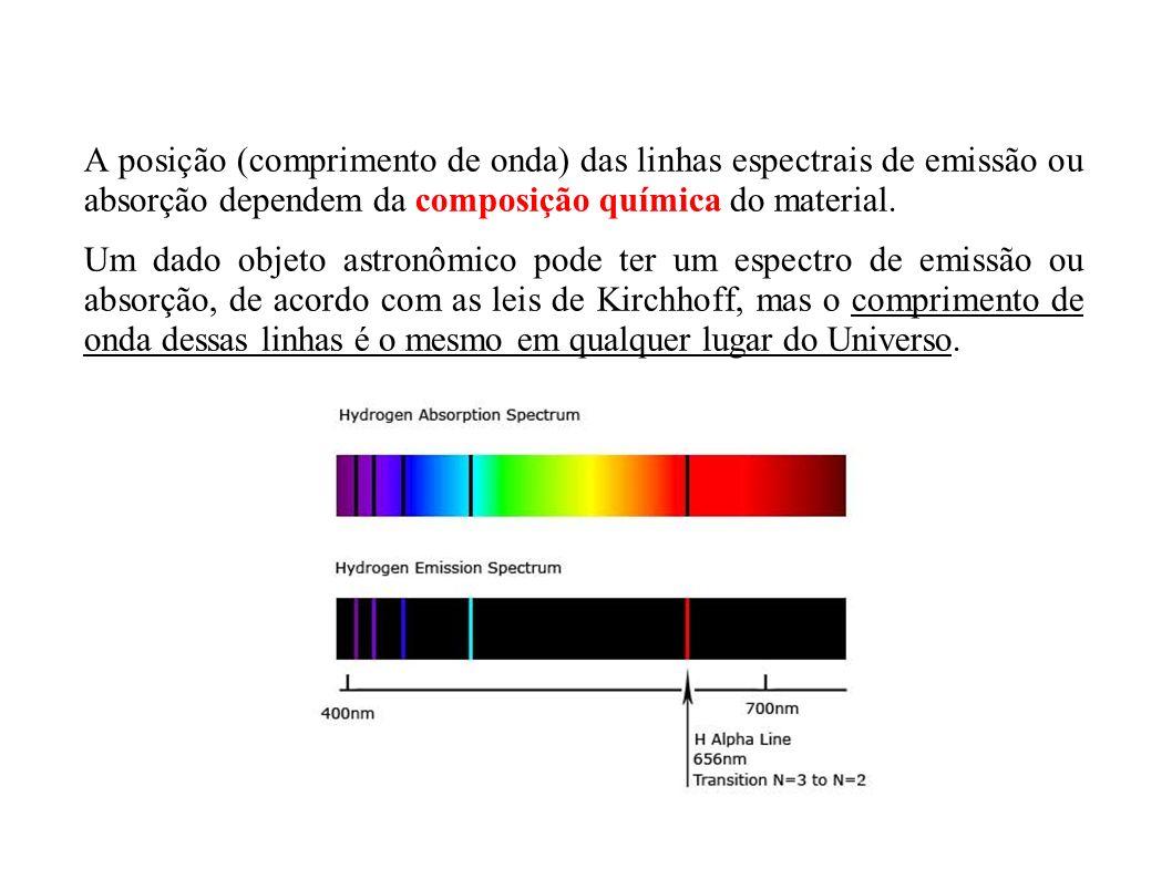 A posição (comprimento de onda) das linhas espectrais de emissão ou absorção dependem da composição química do material.