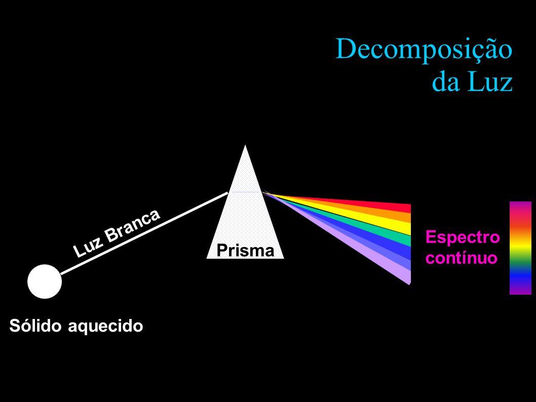 Decomposição da Luz Luz Branca Espectro contínuo Prisma