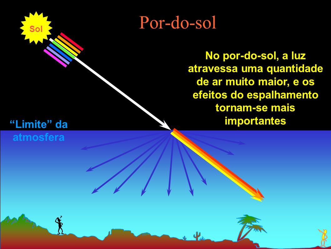 Por-do-sol Sol. No por-do-sol, a luz atravessa uma quantidade de ar muito maior, e os efeitos do espalhamento tornam-se mais importantes.