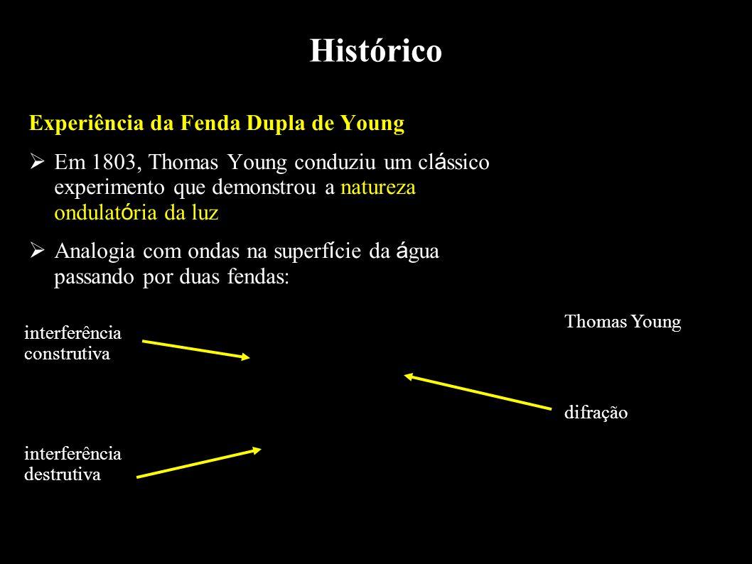 Histórico Experiência da Fenda Dupla de Young