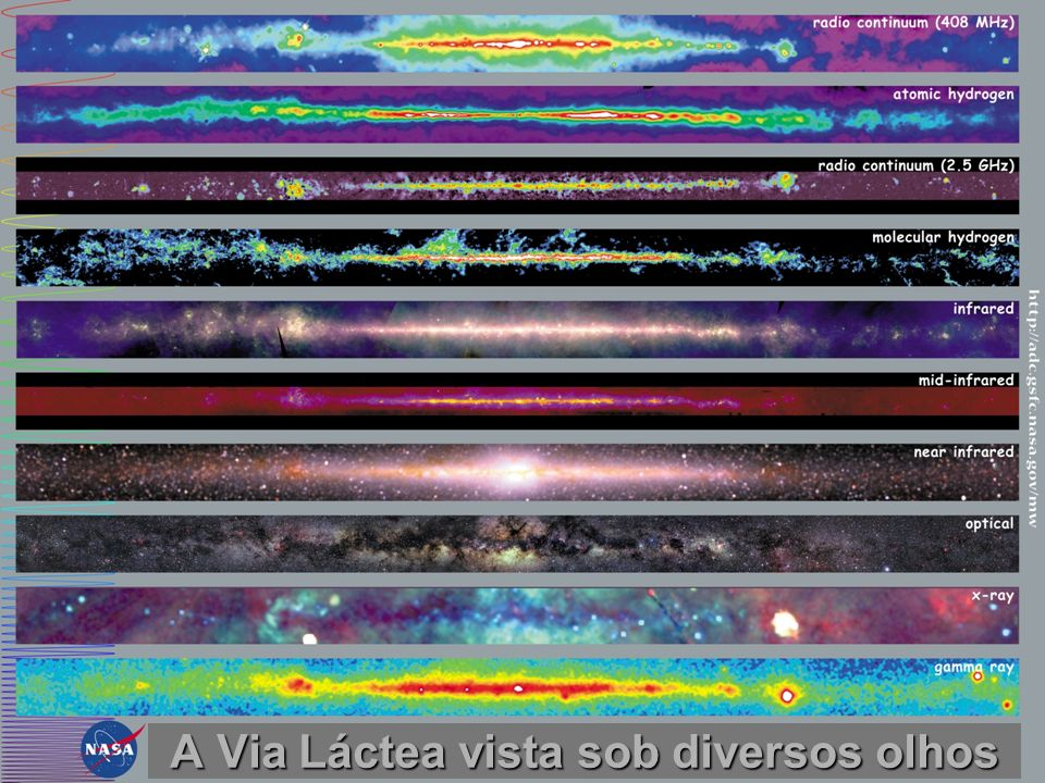 A Via Láctea vista sob diversos olhos