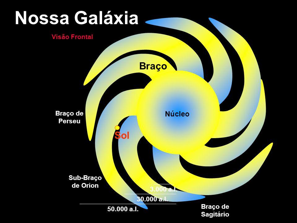 Nossa Galáxia Braço Sol Núcleo Visão Frontal Braço de Perseu