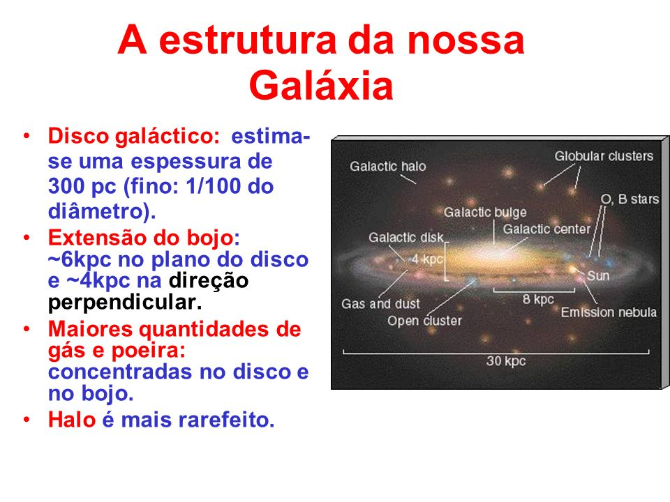 A estrutura da nossa Galáxia