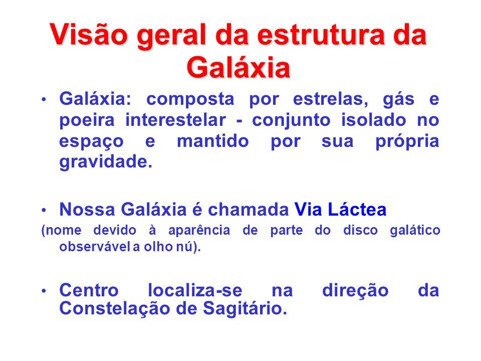 Visão geral da estrutura da Galáxia