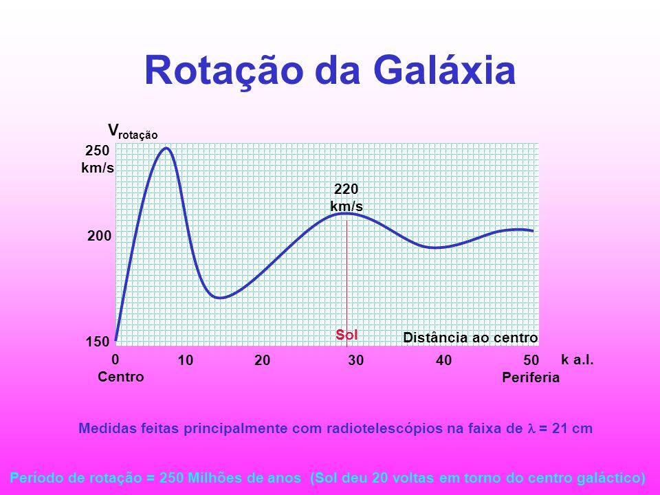Rotação da Galáxia Vrotação 250 km/s 220 km/s 200 Sol 150