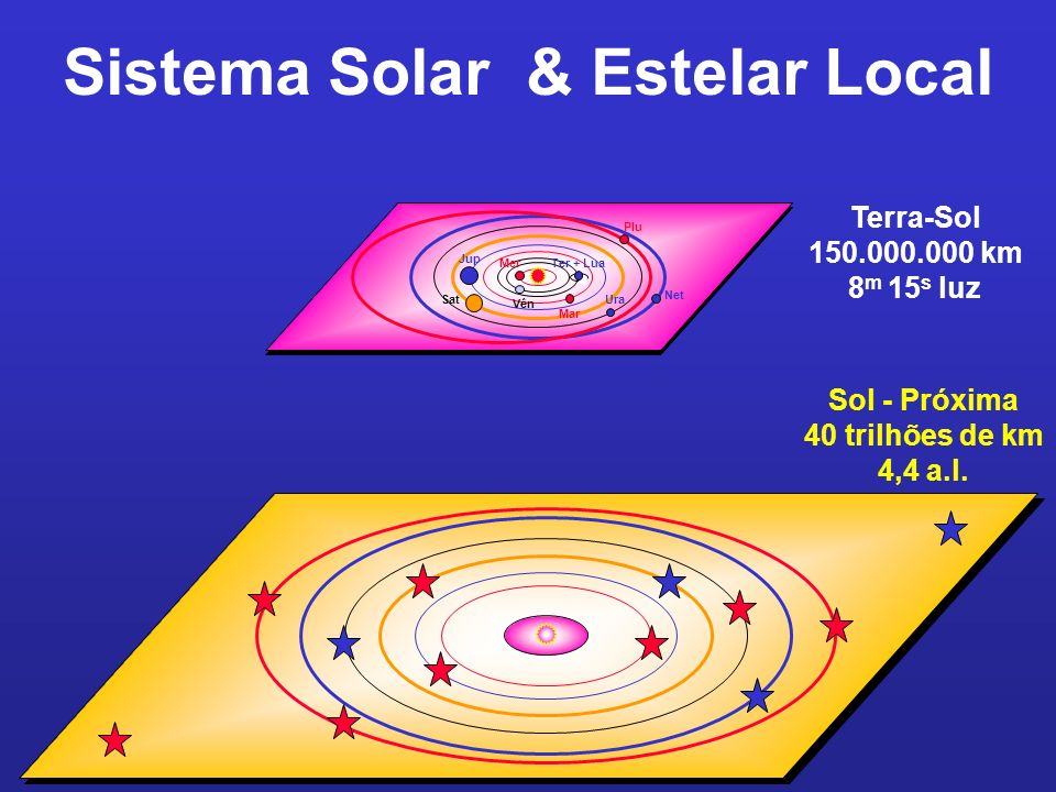 Sistema Solar & Estelar Local