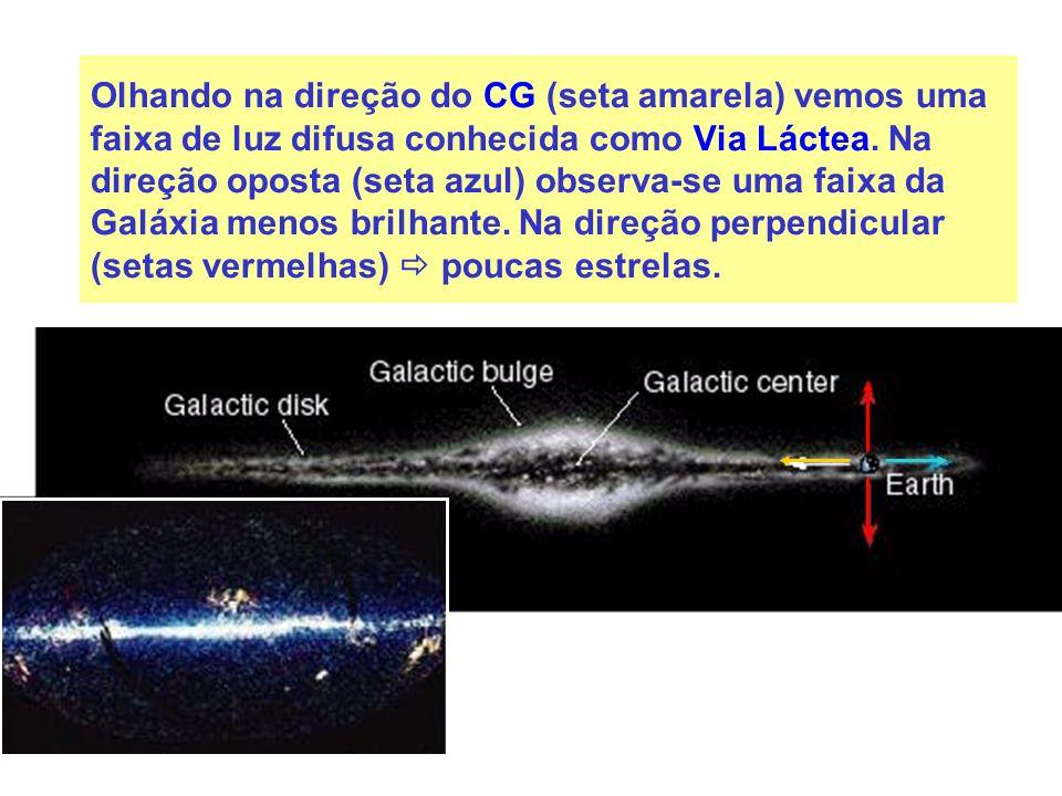 Olhando na direção do CG (seta amarela) vemos uma faixa de luz difusa conhecida como Via Láctea.