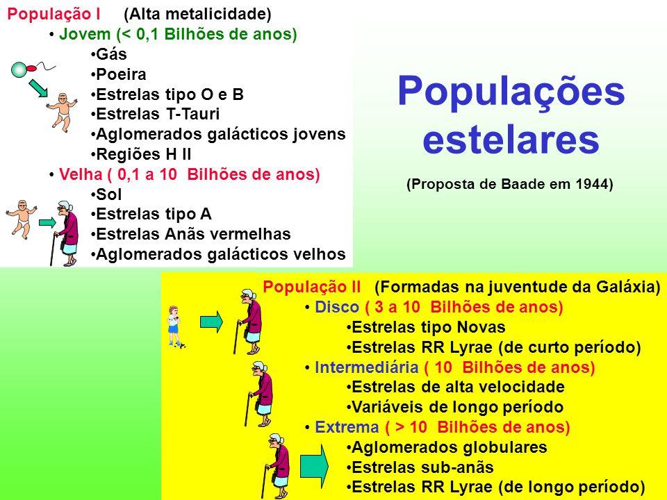 Populações estelares População I (Alta metalicidade)